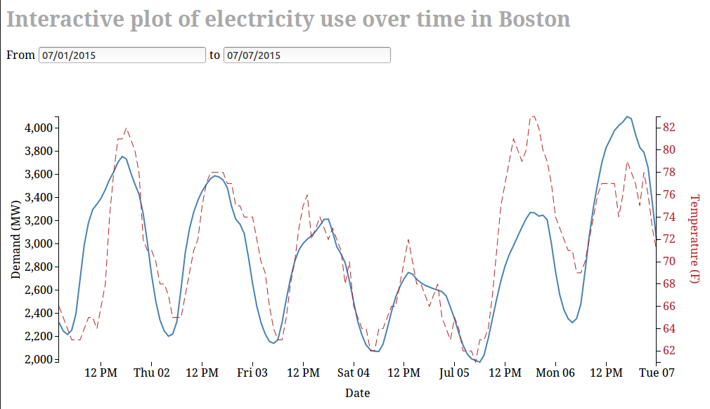 Screenshot of interactive graph of electricity use in Boston